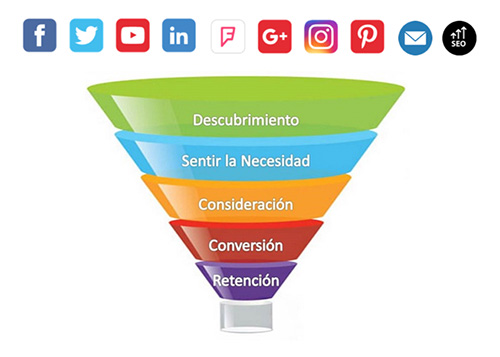 Funnel de Ventas Digital